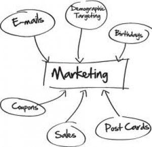 contoh skripsi manajemen pemasaran