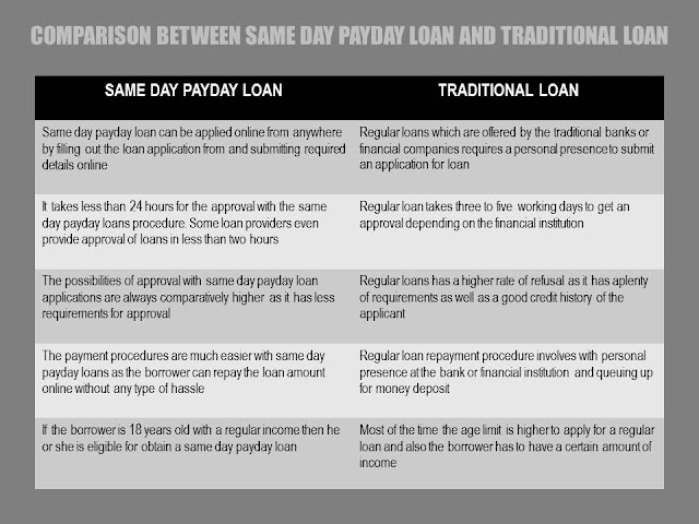 Payday Loan vs Traditional Loan