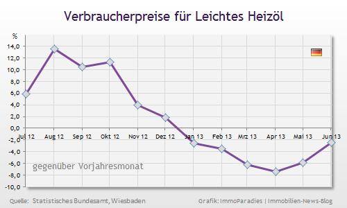 Preise für Leichtes Heizöl im Vergleich zum Vorjahresmonat
