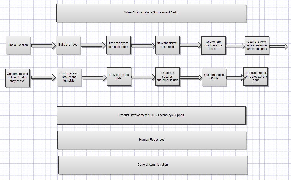 Csc nicolas barnes 31 value chain analysis 31 value chain analysis ccuart Images