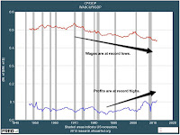 Rising corporate profits, declining wages