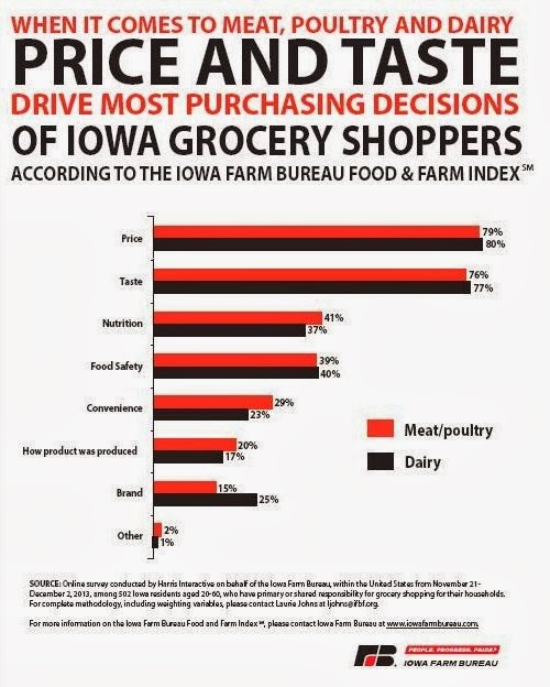 Iowa Farm Bureau Food and Farm Index