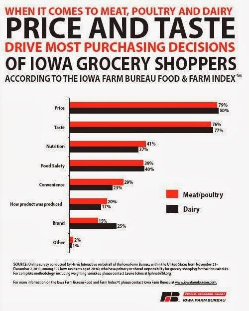 Iowa Farm Bureau Food and Farm Index
