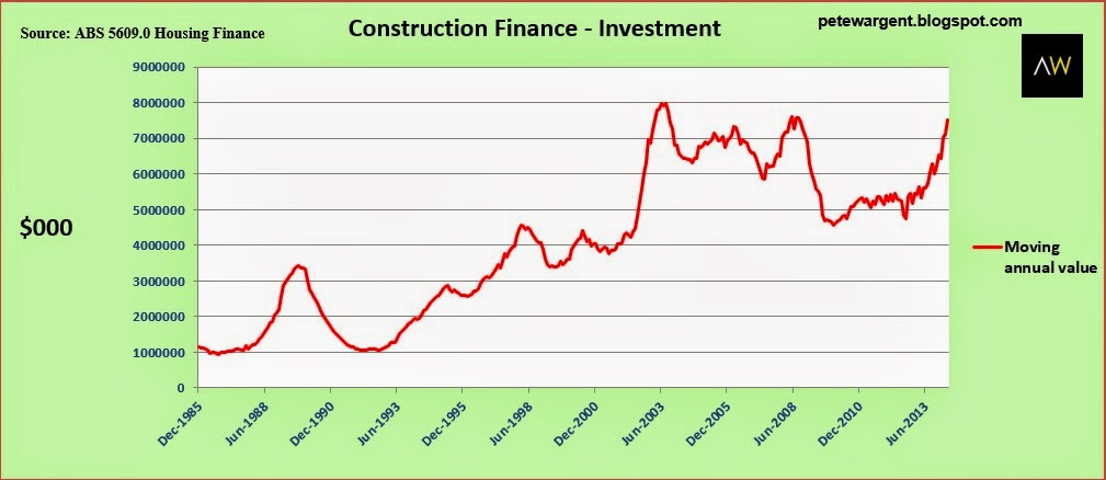 Construction finance - investment