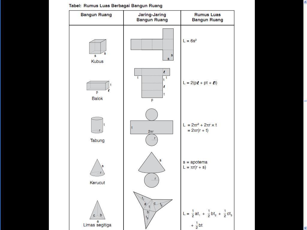 Tabel Rumus Matematika Luas Berbagai Bangun Ruang Belajar Matematika
