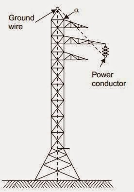 Cables Fiadors en Cúpules de les Línies d'Alta Tensió