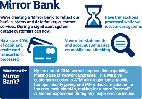 Mirror Bank RBS