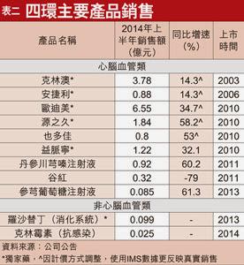 四環醫藥(0460)  2014 中期業績