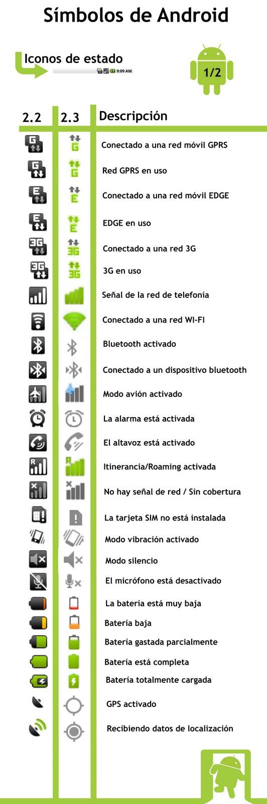 gráfico símbolos iconos barra estado android derecha