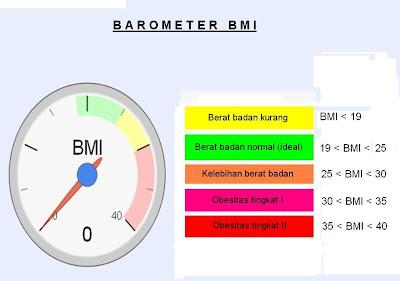 Cara Menghitung Berat Badan Ideal Menggunakan Kalkulator BMI
