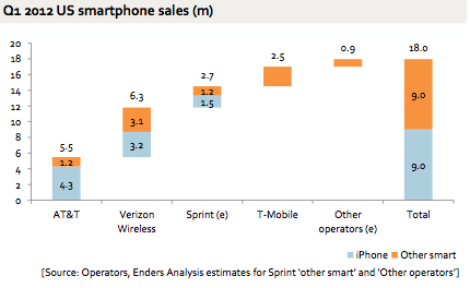 Enders-Analysis - Apple iPhone 4S Pricing and US Marketshare