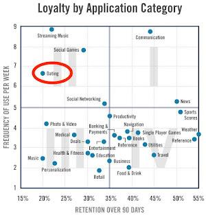 Dating apps revenue model