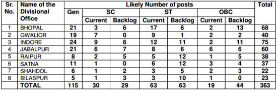 LIC Bhopal ADO 363 Central Zonal Vacancies List