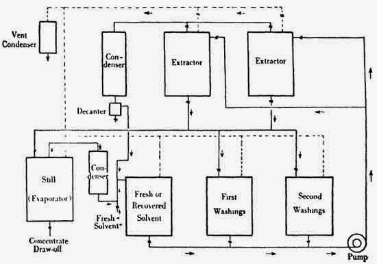 Schematic diagram of an extraction system.  (Extraction with volatile solvents.)