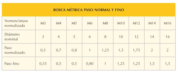 M6 0 60 >> ROSCADO: Sistema de roscas.