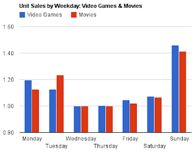 Unit Sales by Day of the Week: Video Games vs DVDs