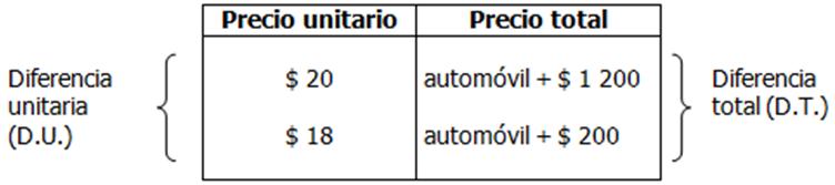 Ejercicio propuesto ①