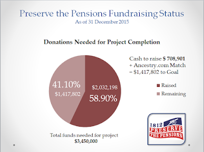 $2 Million Dollar Mark Surpassed for Preserve the Pensions Project Thanks to Donors via FGS.org.