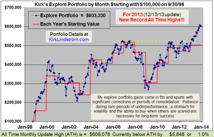 Newsletter Explore Portfolio Performance
