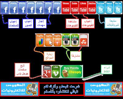 شرح طرق الربح من موقع llikesasap