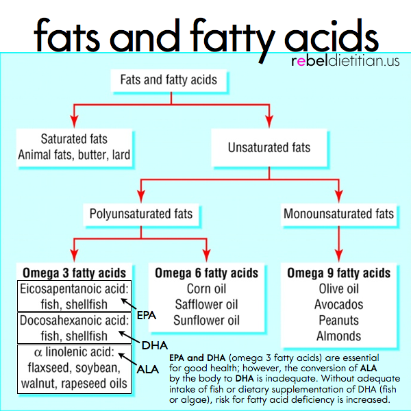 Omega  Fatty Acids At Room Temperature