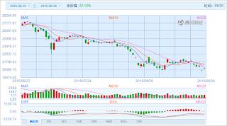中国株コバンザメ投資 香港ハンセン指数20150930