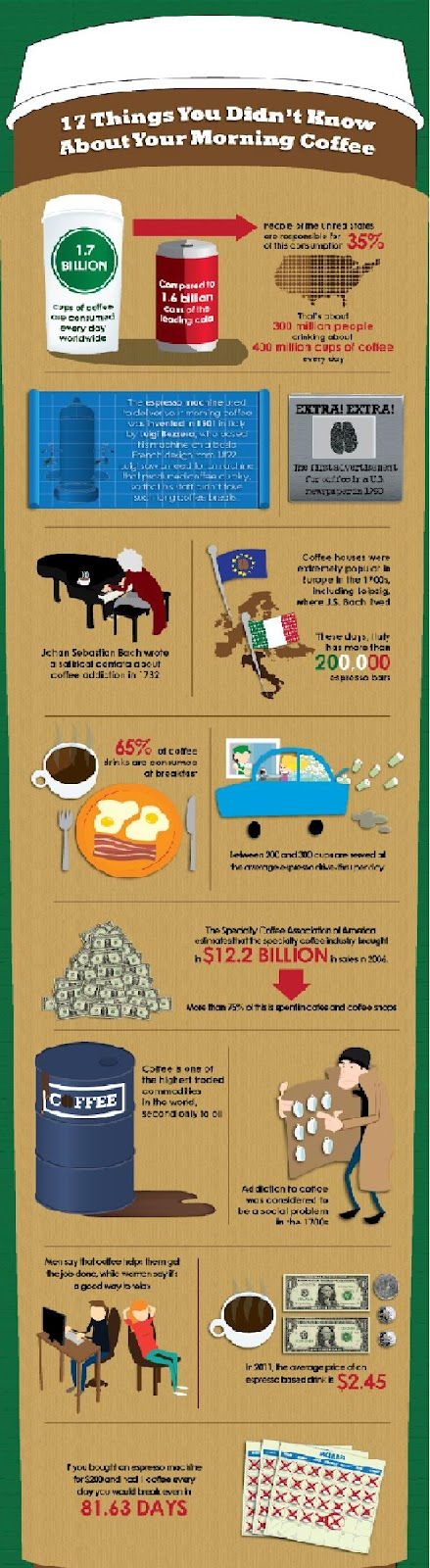 world coffee consumption statistics