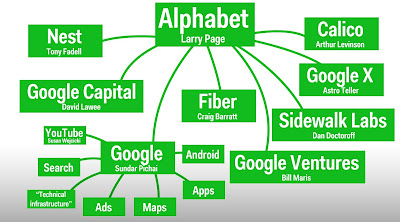 A graph from Business Insider depicting Google's restructuring to Alphabet.