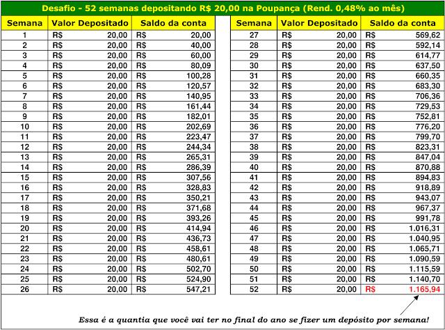 Desafio - 52 semanas depositando R$20,00 na Poupança (Rend. 0,48% ao mês)