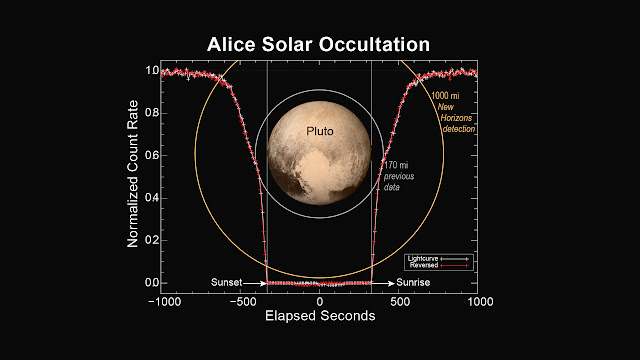 This figure shows how the Alice instrument count rate changed over time during the sunset and sunrise observations. The count rate is largest when the line of sight to the sun is outside of the atmosphere at the start and end times. Molecular nitrogen (N2) starts absorbing sunlight in the upper reaches of Pluto's atmosphere, decreasing as the spacecraft approaches the planet's shadow. As the occultation progresses, atmospheric methane and hydrocarbons can also absorb the sunlight and further decrease the count rate. When the spacecraft is totally in Pluto's shadow the count rate goes to zero. As the spacecraft emerges from Pluto's shadow into sunrise, the process is reversed. By plotting the observed count rate in the reverse time direction, it is seen that the atmospheres on opposite sides of Pluto are nearly identical.   Credit: NASA/Johns Hopkins University Applied Physics Laboratory/Southwest Research Institute