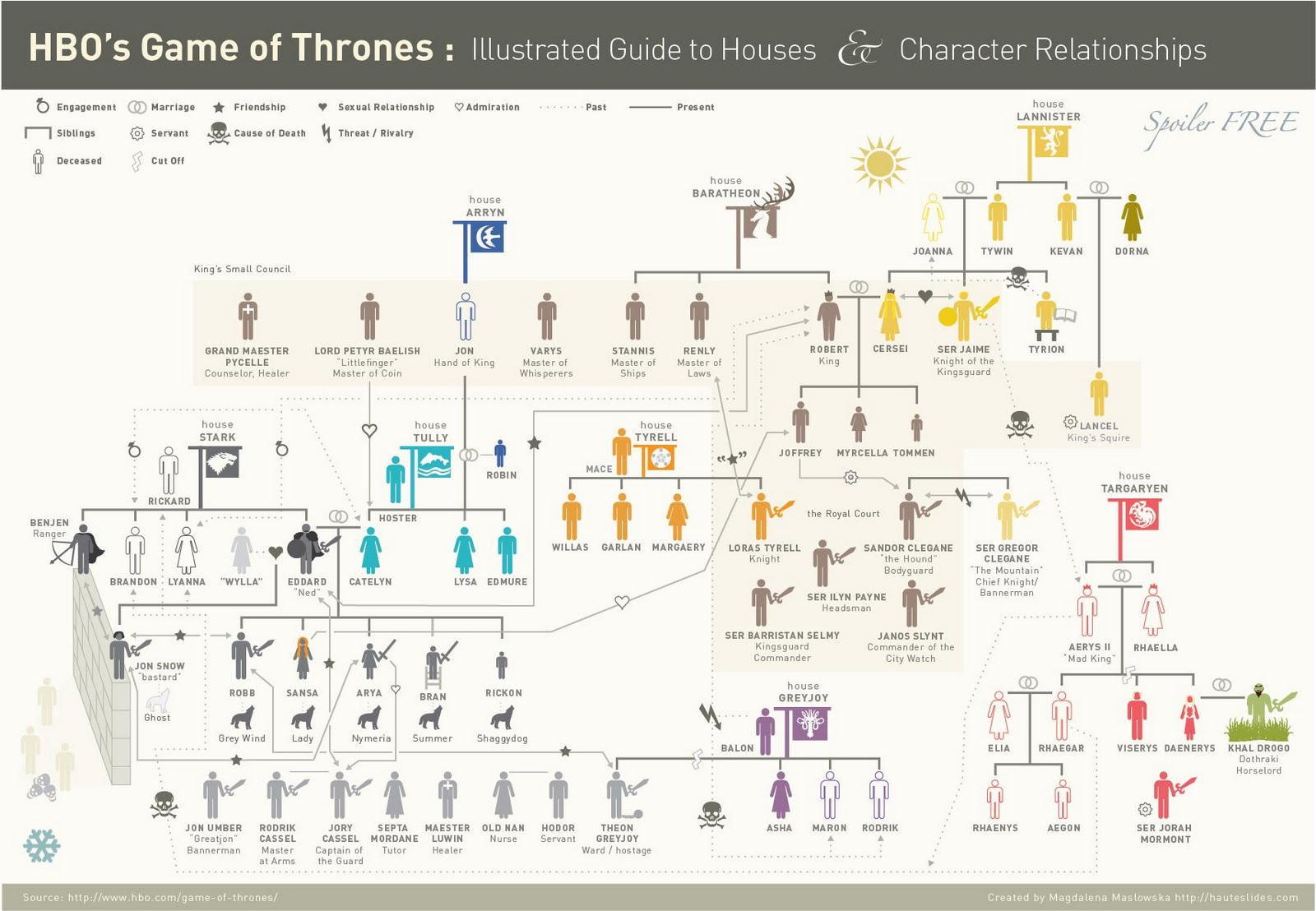 Infographic Game of Thrones.