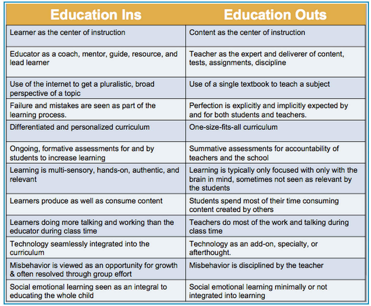 modern learning versus traditional learning When students are considering choosing between online and traditional education, they may only think about the most obvious difference of computer versus classroom.