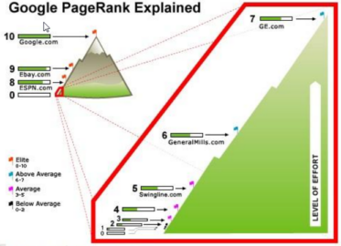 Google Page Rank Explained