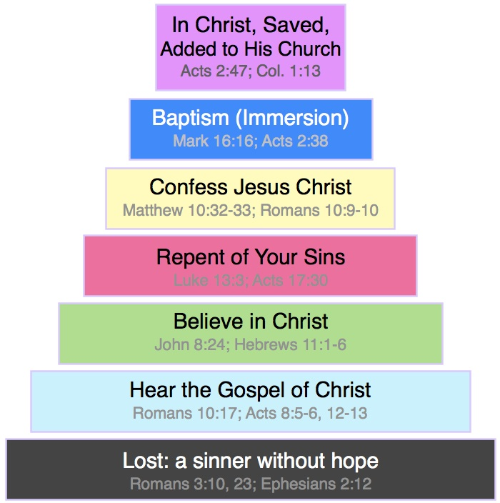 how to study steps to christ