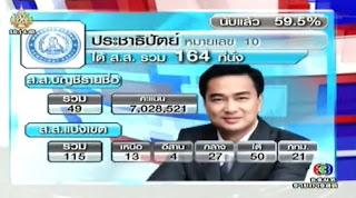 ผลการนับคะแนน เลือกตั้ง 2554  พรรคประชาธิปัตย์ ทั่วประเทศ