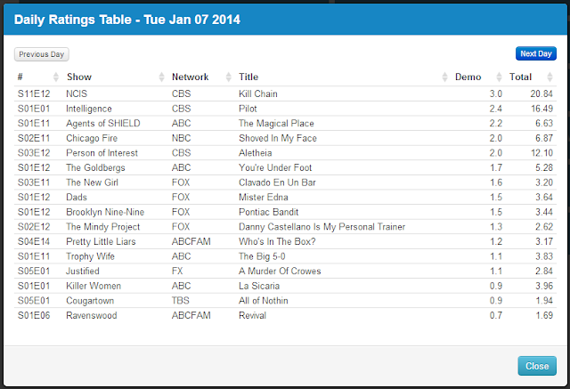 Final Adjusted TV Ratings for Tuesday 7th January 2014