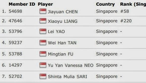 Daftar Skuad Tim Inti Singapura Uber Cup 2014