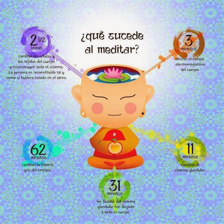 Resultado de imagen de BENEFICIOS MEDITACION