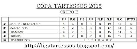 Copa Tartessos´15 -Fase Grupos-