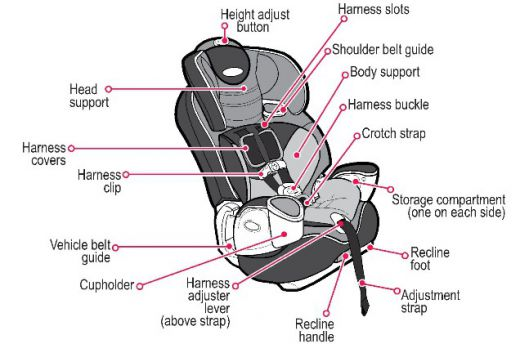 Buy Baby Car Seat with PAYBACK Available !
