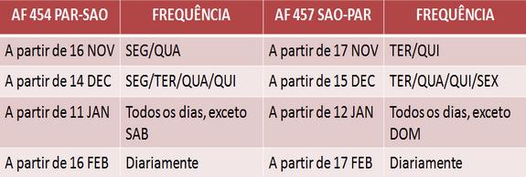 É MAIS QUE VOAR | Air France pousa em São Paulo com sua nova suíte. Conheça!