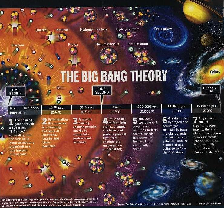 The Professional Digest Big Bang Theory The Evolution