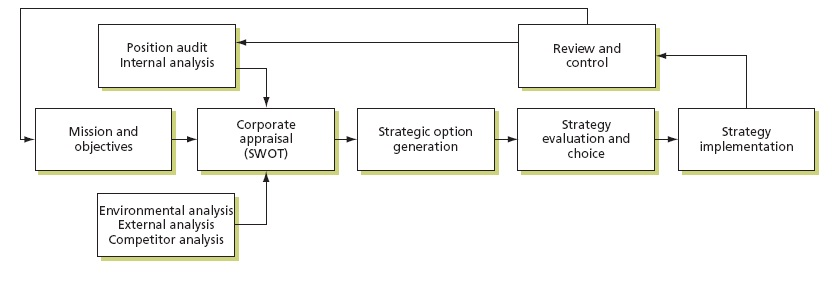 strategy management questions What is strategic management or strategic planning  strategy creation,  it answers the following 3 questions.