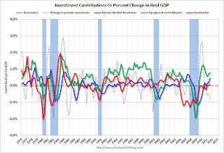 Investment Contributions to GDP