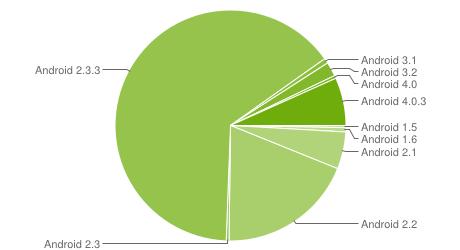 Distribusi OS Android berdsarkan versi