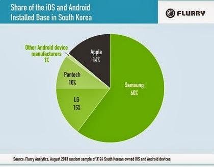 Samsung,phones,Apple,LG,smart phones