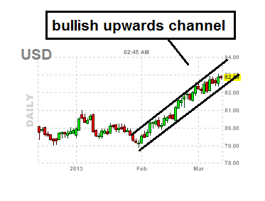 strength of us dollar chart