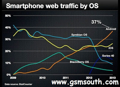 Smartphone Web Traffic By OS