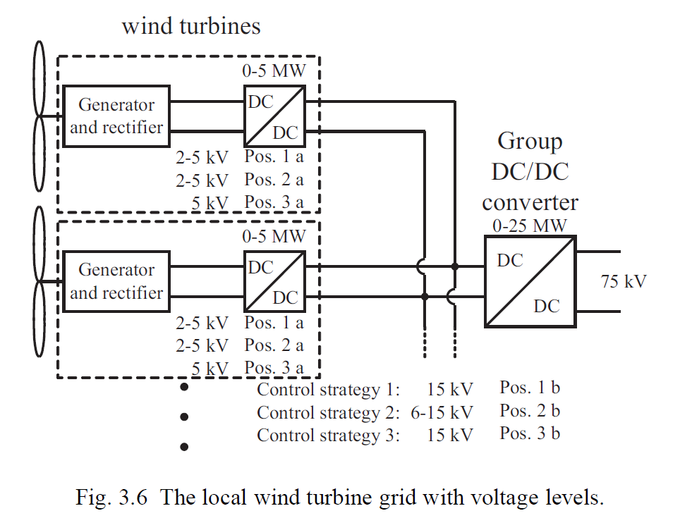 Wind energy dissertation