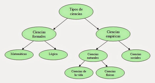 Esquema de los distintos tipos de ciencia